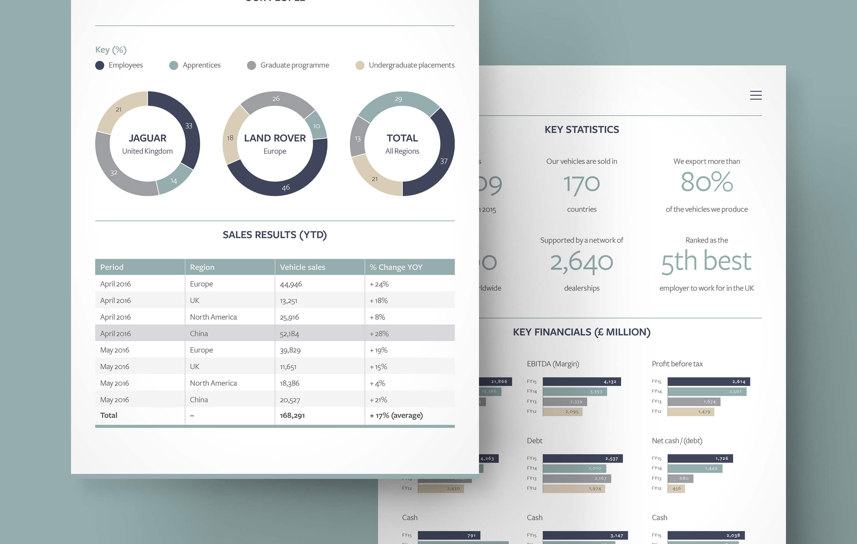User interface design of JLR's sales results, overlapping bar charts of their key financial data